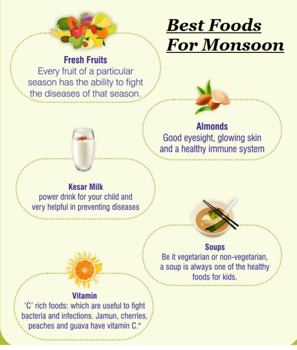 Monsoon is the best time to eat these food items.